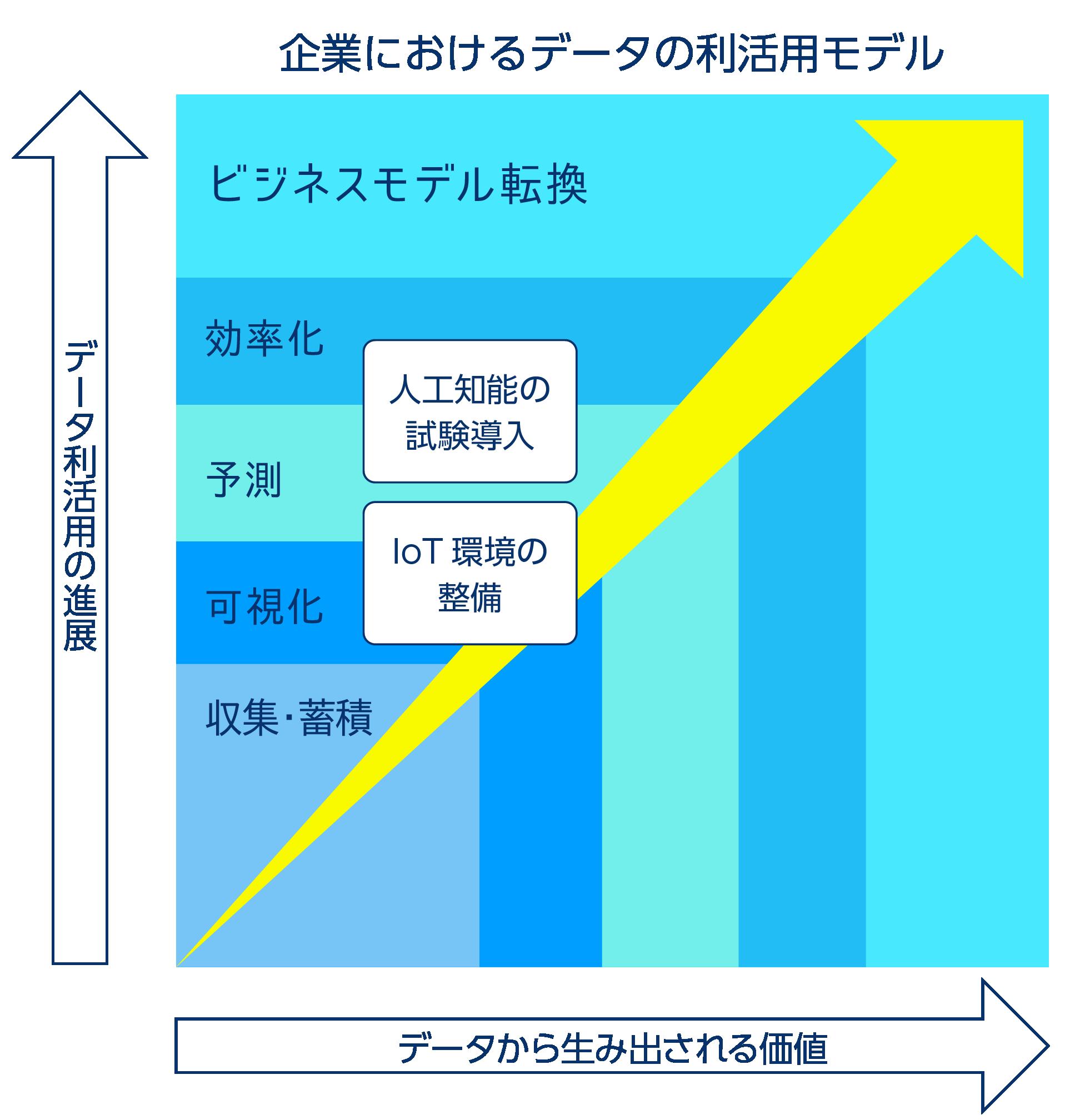 オーダーメイドソリューションの図⽰化